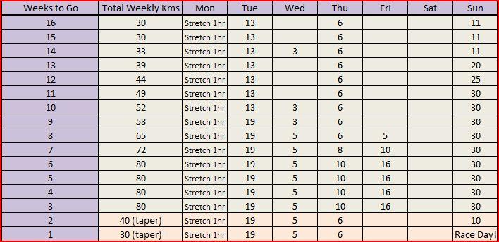 Marathon Training Guide | 16 Week Marathon Training Schedule