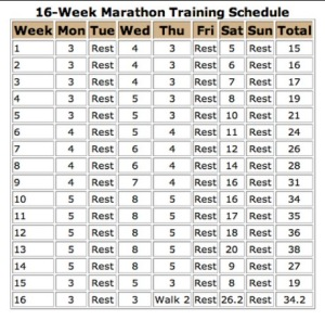 16 weeks marathon training schedule for preparing for a marathon race